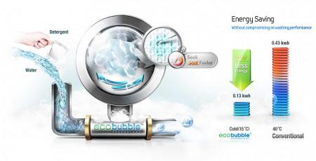 Eco Bubble technológia