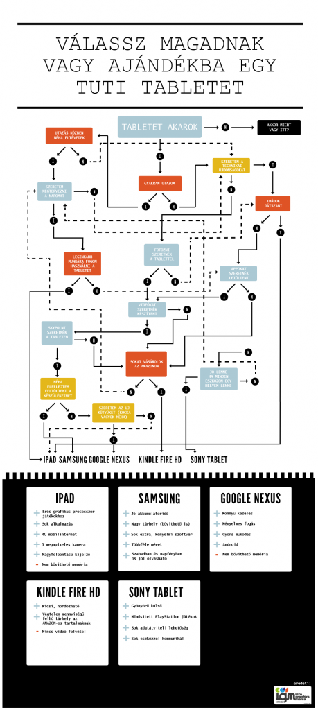 hogyan_valasszunk_tabletet_infografika